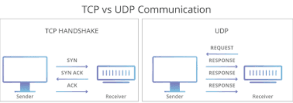 application layer protocols that use udp