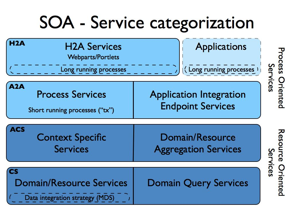 application of e commerce in service sector