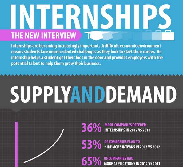 ernst and young internship application uk