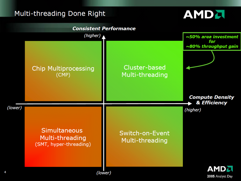 applications where multithreading is used