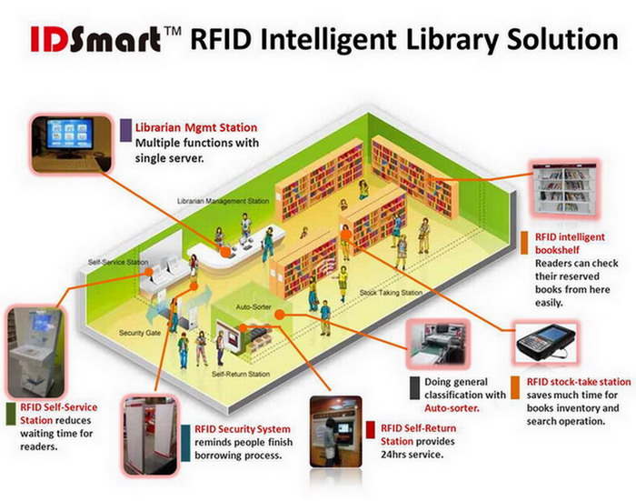 rfid technology and applications pdf