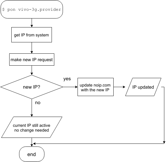 python application to aircraft systems