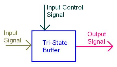 tri state buffer and its applications